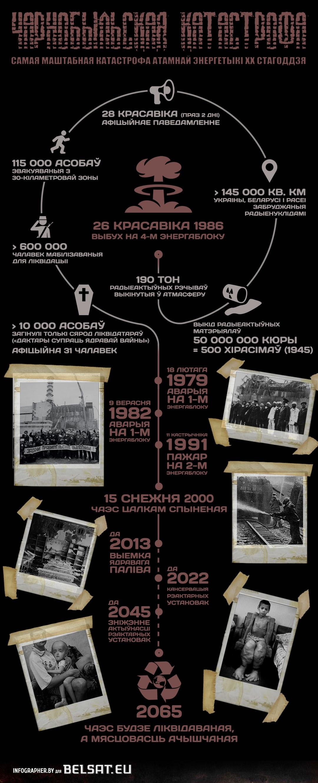Чарнобыльская катастрофа-1
