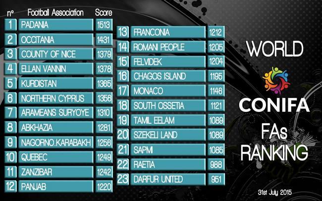 conifa-world-ranking-ppicture